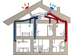 Chauffage Ventilation